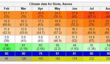 Horta Azores weather